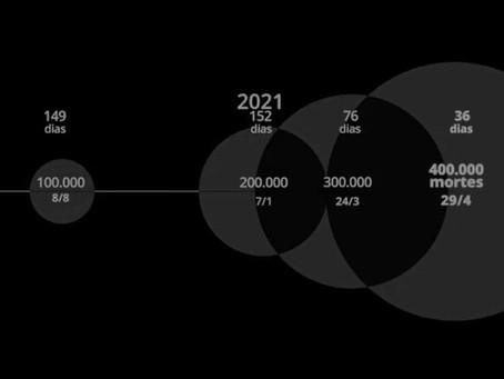 Brasil quadruplica ritmo e atinge 400 mil mortes pela covid