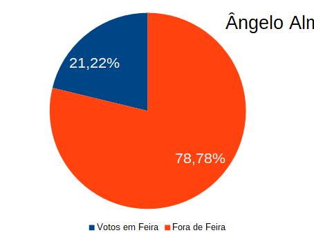 A votação dos feirenses dentro e fora do município
