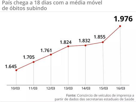 Brasil bate recorde negativo na covid, com 2.798 mortes em 24 horas