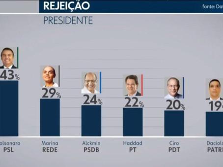 Datafolha é balde de água fria em Bolsonaro