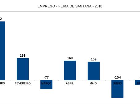 Julho foi o terceiro mês com saldo negativo de emprego em 2018 em Feira