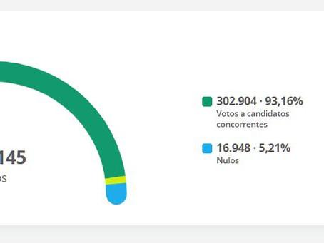 Segundo turno teve 14 mil votos a mais nos candidatos
