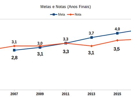 Nas séries finais do Ideb Feira só aumentou 8 décimos em 12 anos