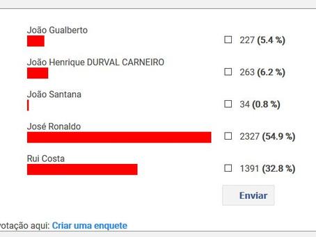Em enquete de internet, Ronaldo ganha no primeiro turno
