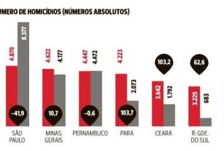 Bahia tem mil homicídios a mais que o Rio em um ano