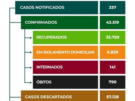 Feira de Santana registra mais 266 casos