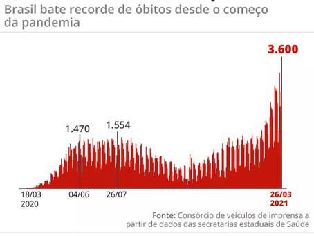 Brasil registra recorde de 3.600 mortes em 24 horas