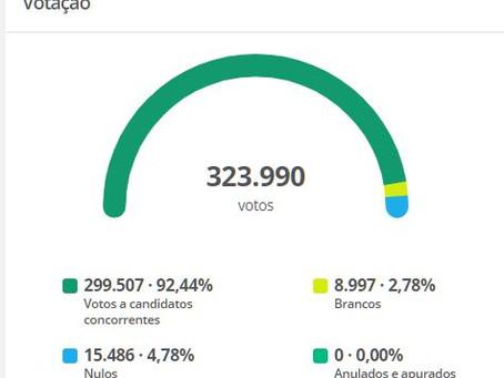 A votação dos 21 vereadores eleitos em Feira de Santana em 2020