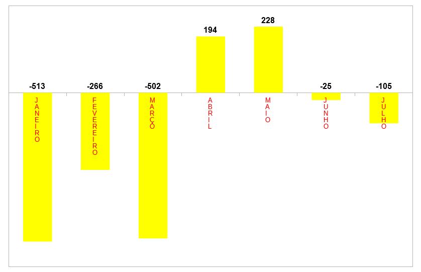 gráfico mensal emprego