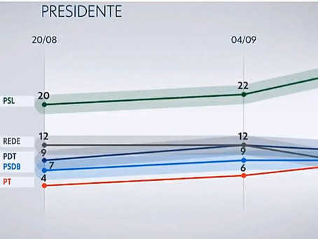 Bolsonaro cresce 4 pontos no Ibope e chega a 26%