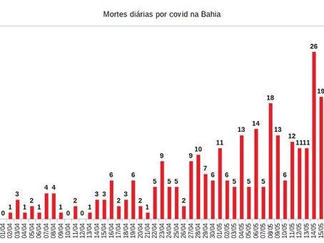 Em oito dias Bahia tem mais 110 mortes e chega a 312