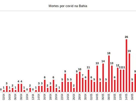 Bahia tem 36 mortes a mais por coronavírus