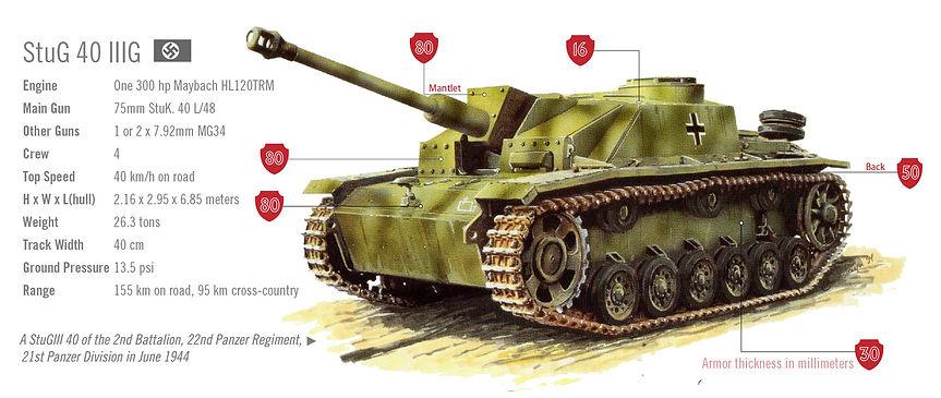 Graphic or StuGIII tank