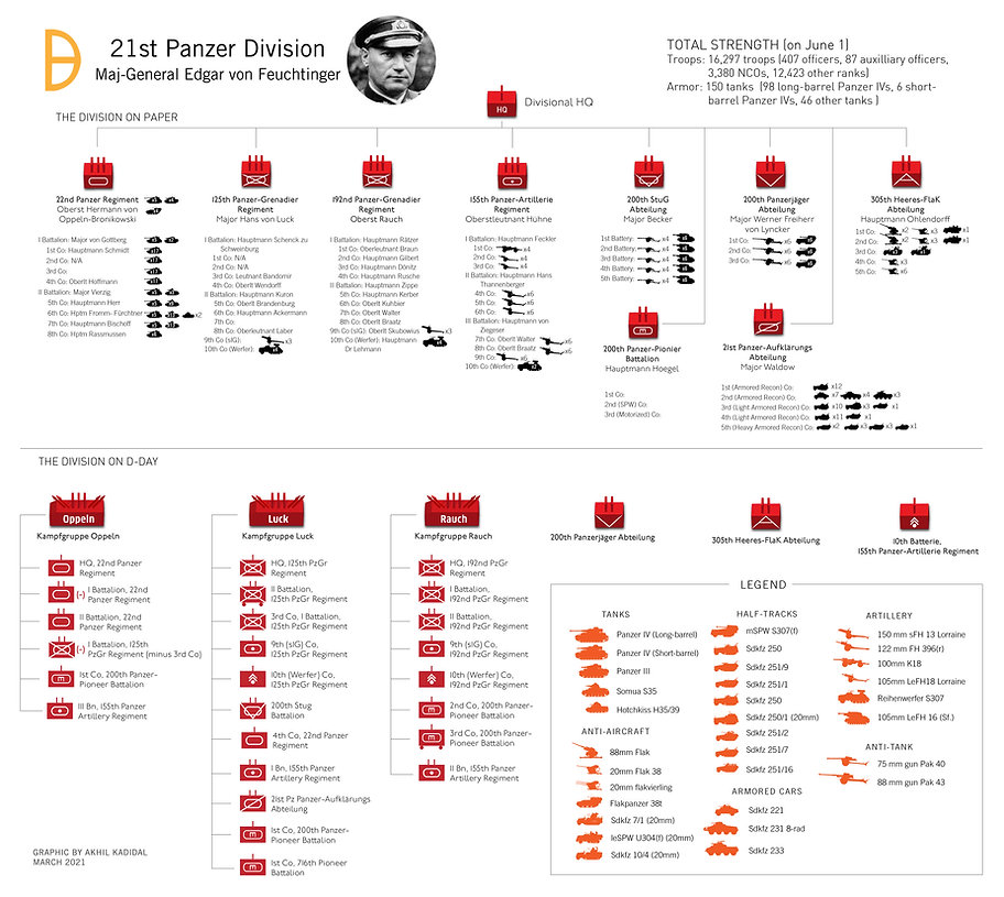 Order of battle of the 21st Panzer Division in Normandy