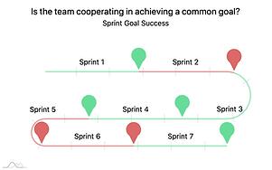 Sprint Goal Success
