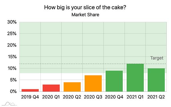 Metric Trend Chart