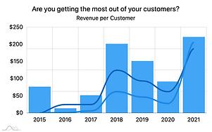 Revenue per Customer
