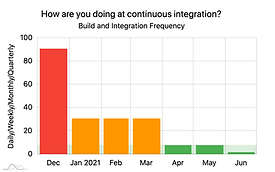 Build and Integration  Frequency