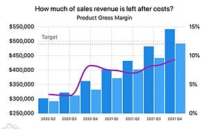 Product Gross Margin