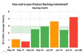 Backlog Health