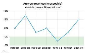 Absolute Revenue Forecast Error