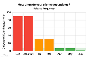 Release Frequency
