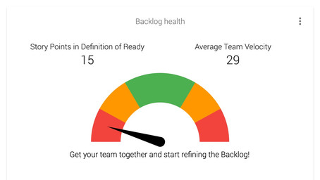 How well is your Product Backlog maintained?