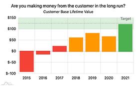 Customer Base Lifetime Value