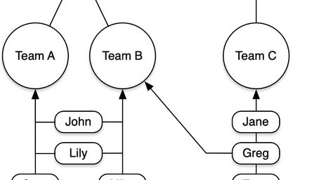 Products & Teams