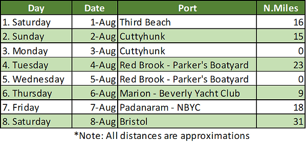 Summer cruise 2020 revised XLS.png