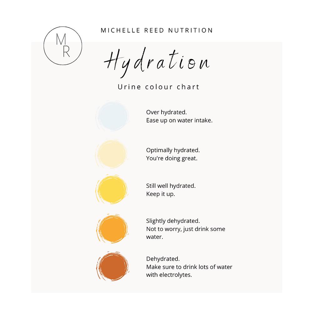 Hydration  urine colour chart