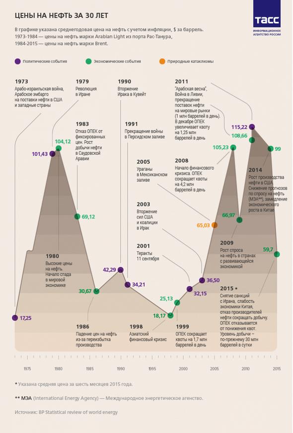 Как события и мировые новости влияют на цены на нефть