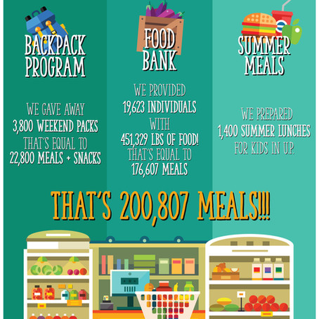 Our 2018-2019 Hunger Impact