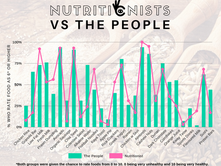 NUTRITIONISTS VS THE PEOPLE