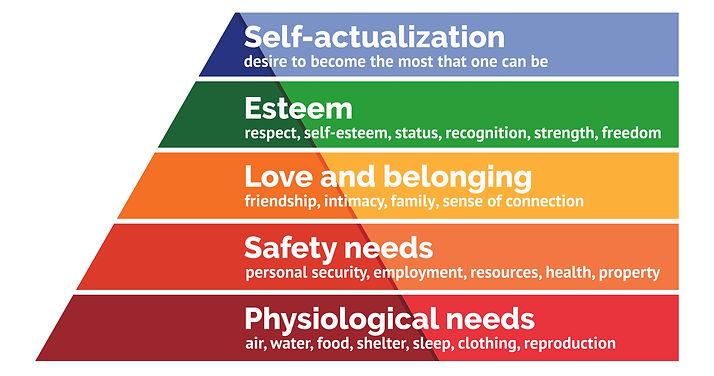 Maslows-Hierarchy-of-Needs copy.jpg