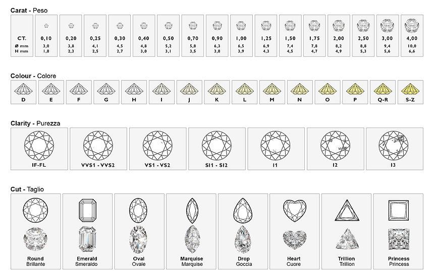 classificazione-diamanti-4c_ddonna-gioielli.jpg