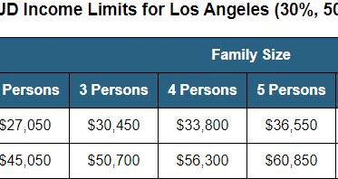 Emergency Rental Assistance Program in LA