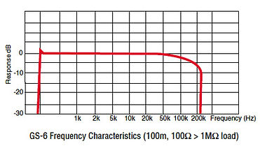 GS-6 frequency character.jpg