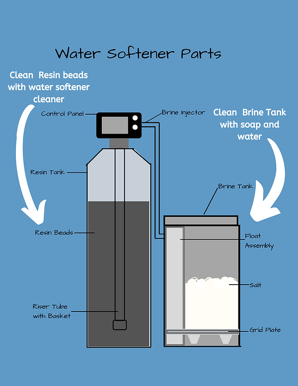 Water Softener Maintenance.png