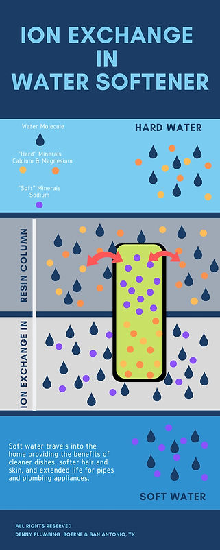 Ion Exchange in Water Softener_edited.jp