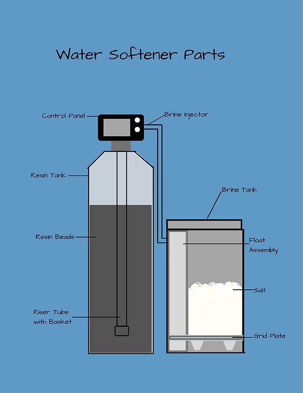 Water Softener Diagram.png