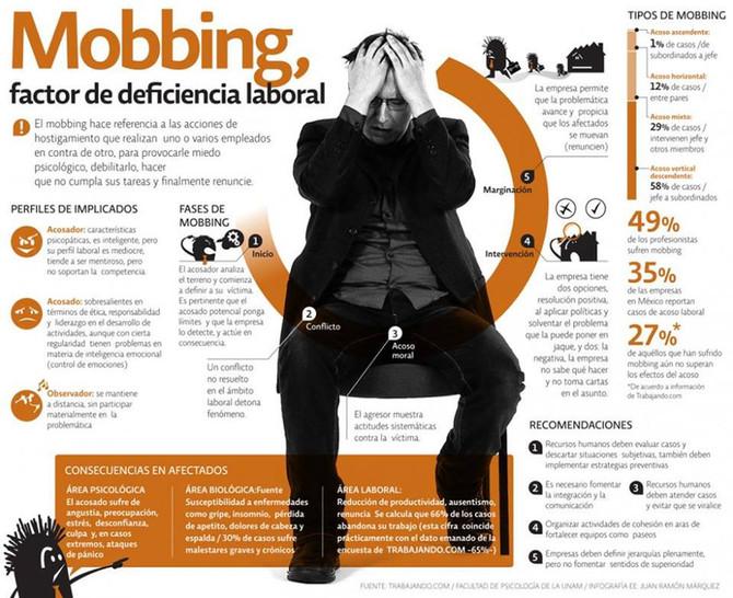 Moobing Laboral
