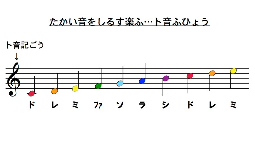 楽譜(ト音譜表音階)