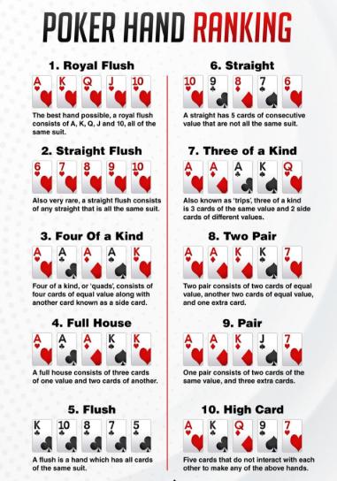 Aturan Bermain Poker Online Di Agen Terpercaya Kita