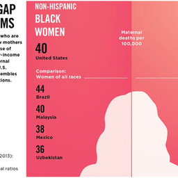 Racial Bias in the Medical Field