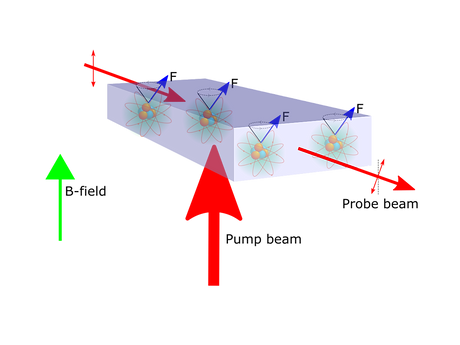 Schematic of an atomic magnetometer