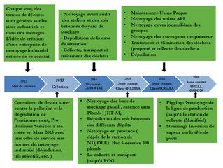 HISTORIQUE DE PRO BUSINESS SERVICES