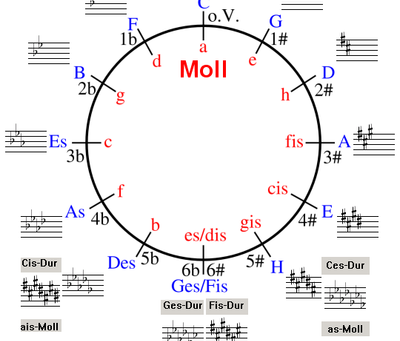Hudební teorie #3 - kvintový a kvartový kruh