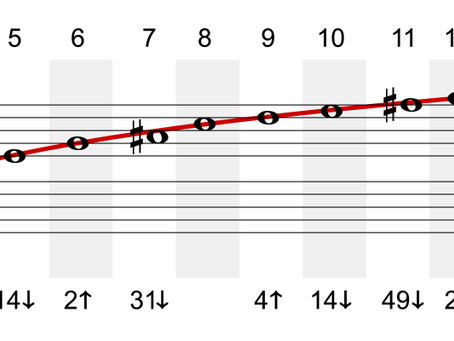 Hudební teorie - intervaly #2