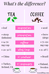 What's the difference? Tea & Coffee Chart